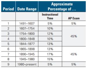 AP US Periodization